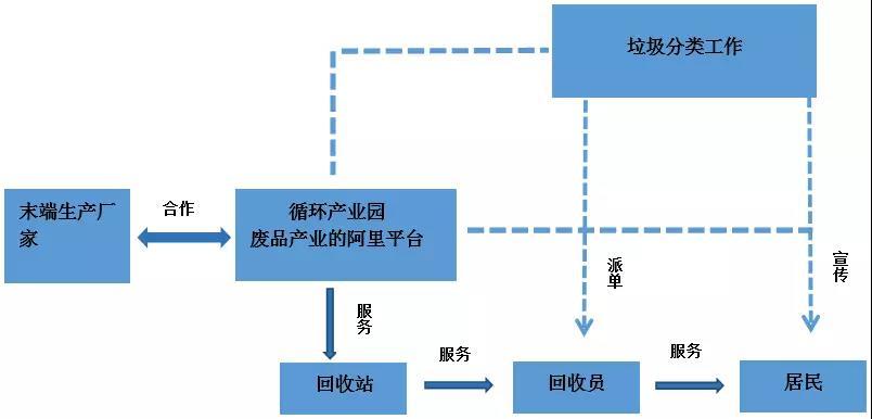 中国再生资源协会_物尽其用——互联网+再生资源回收体系-中国循环经济协会